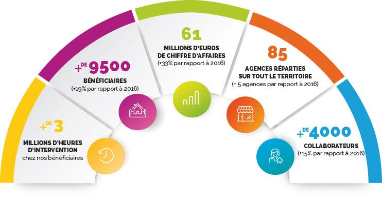 réseau destia service à la personne en France